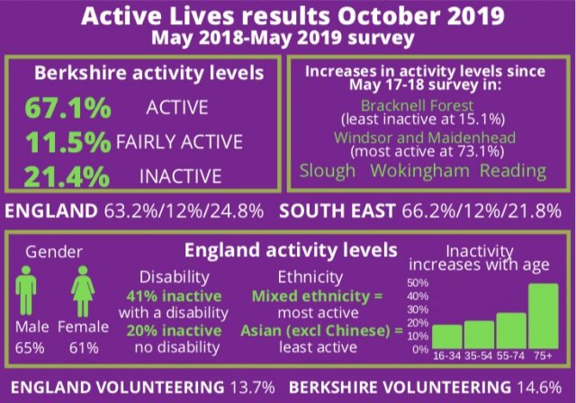 Physical Activity Level in Berkshire - Active Lives Survey Results