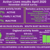 Sport England new physical activity results released