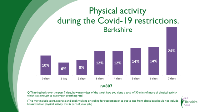 Get Berkshire Active online survey results